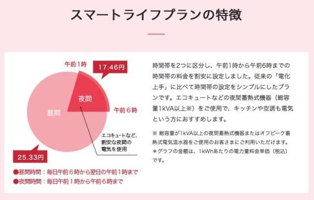 東京電力-プラン-スマートライフ