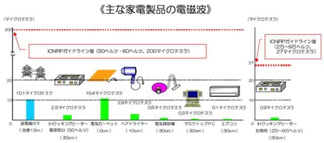 電磁波-比較-一覧