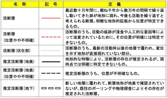 活断層図-記号-説明