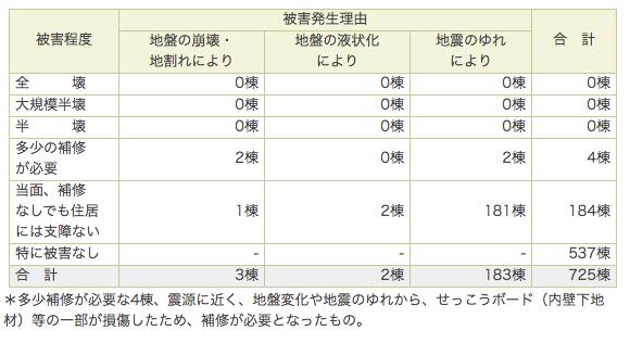 2x4-新潟県中越地震