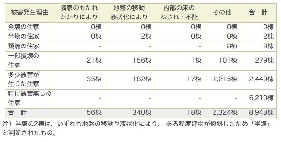 2x4-阪神淡路大震災