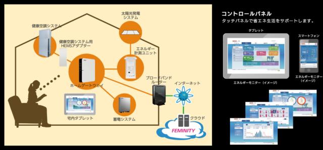 三井ホームのHEMSタブレット