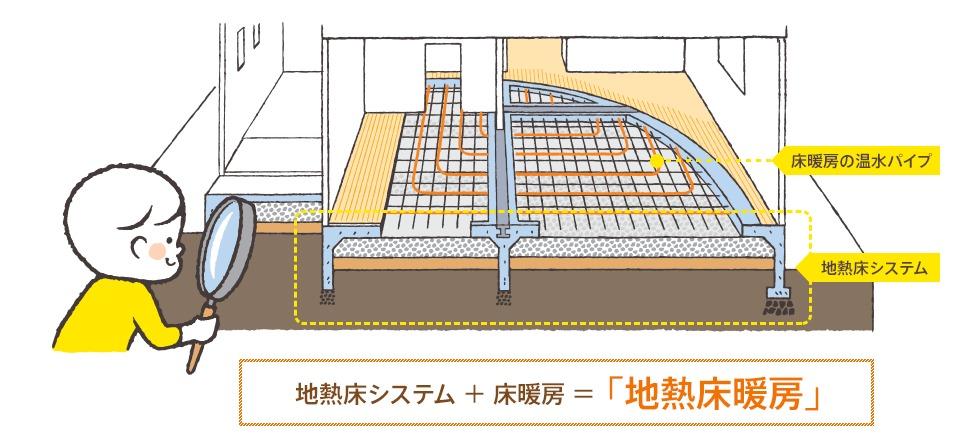 地熱床システムと床暖房