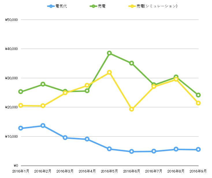一条工務店9月の電気代と売電金額のグラフ