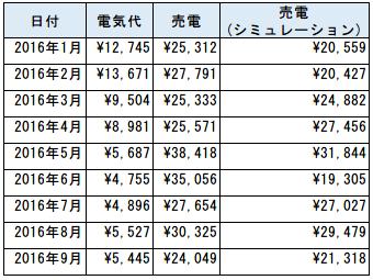 一条工務店9月の電気代と売電金額の表