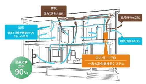 一条工務店換気システムロスガード空気循環の図
